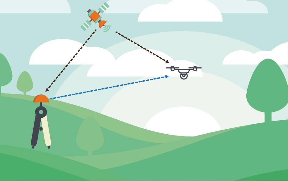 Uso RTK Drones