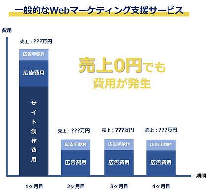 デジマドライブ_費用比較_一般.JPG