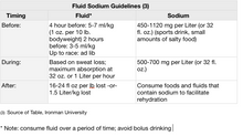 The Basics of Hydration - What Should I Drink for an Endurance Event, and How Much Should I drink?