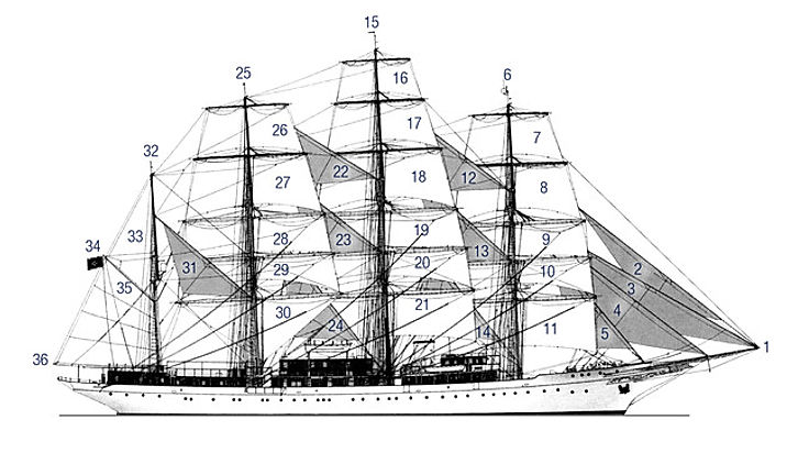 SEA CLOUD Segelplan