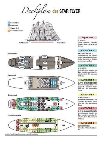 STAR CLIPPER und STAR FLYER Deckplan