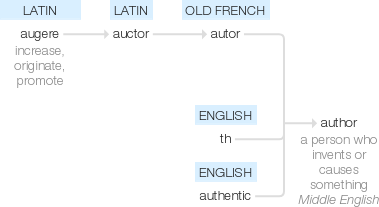 This illustrates the etymology of the word author
