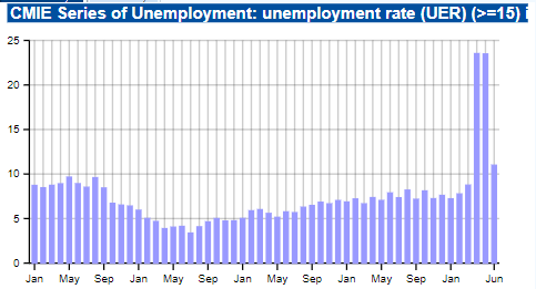 India's unemployment rate - CV GUYS