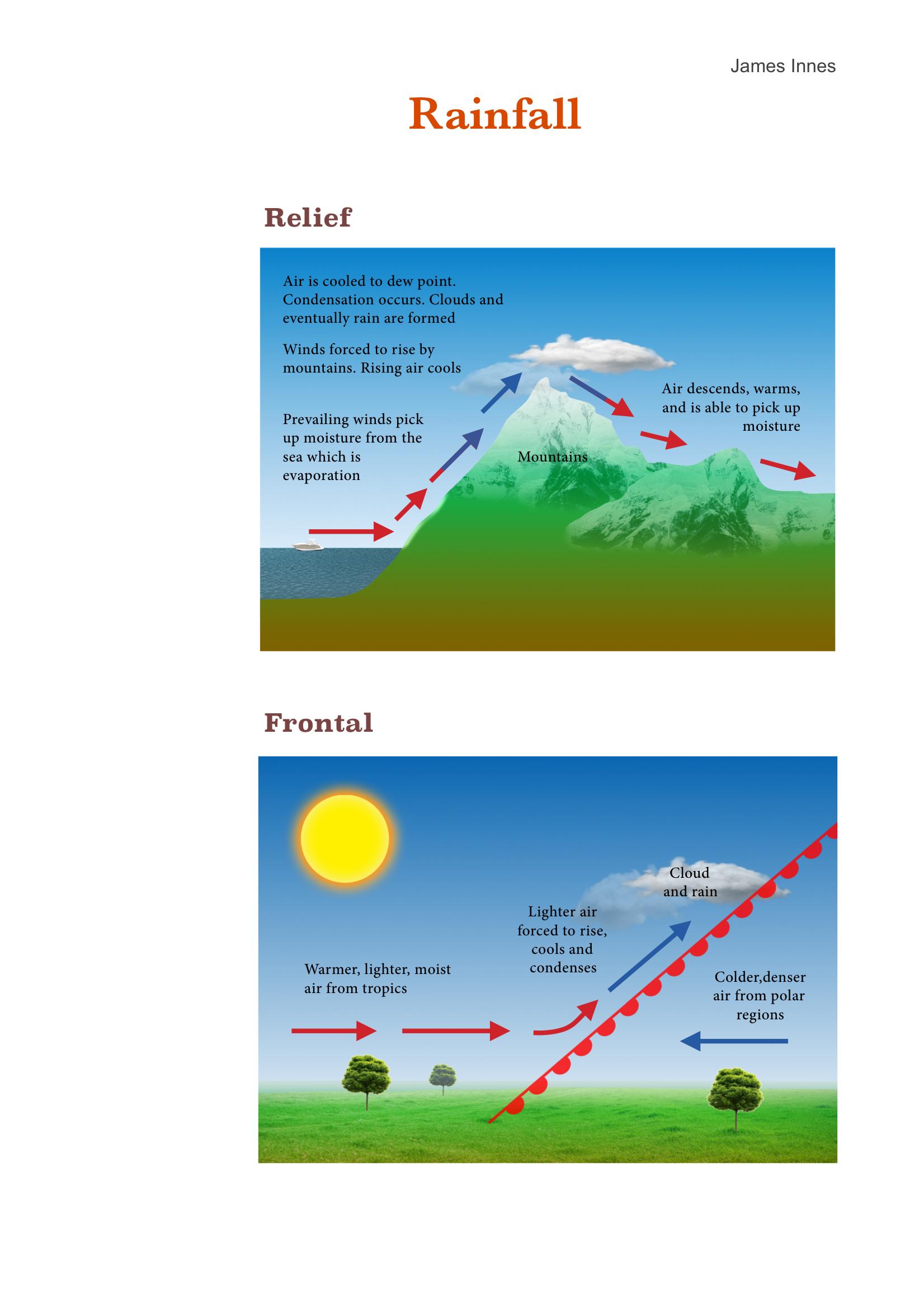 5. Rainfall