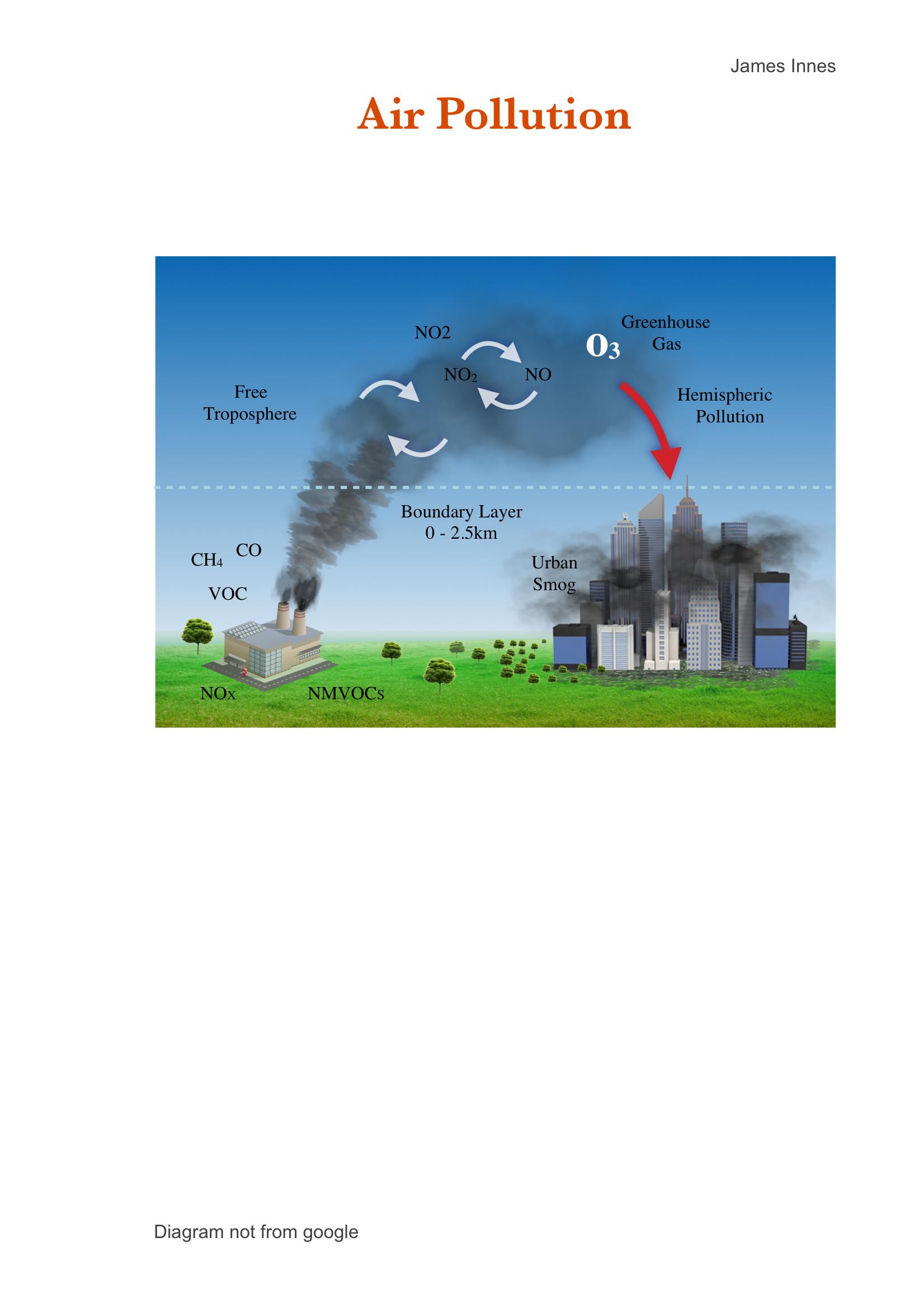 12. Air Pollution