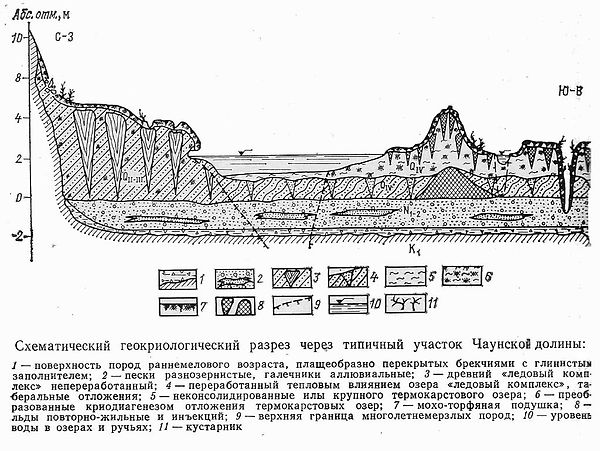Schematic geocryological section through a typical section of the Chaun valley