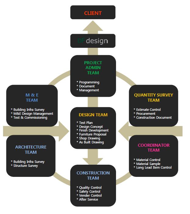 df design process