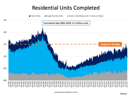 Where Did the Housing Shortage Come From?