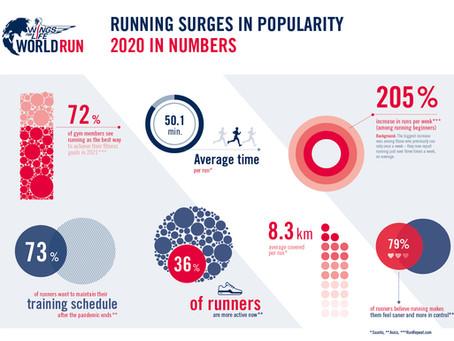 Laufen wird immer beliebter