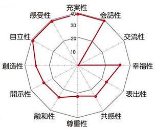 個性分析グラフ.jpg