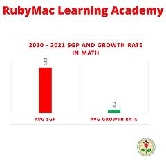 RubyMac Learning Academy.2020-2021 Math Data2.png