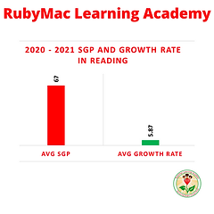 RubyMac Learning Academy 2020-2021 Reading Data.png