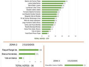 Resultados de la elección de delegados a la LIV ASAMBLEA ORDINARIA DE DELEGADOS