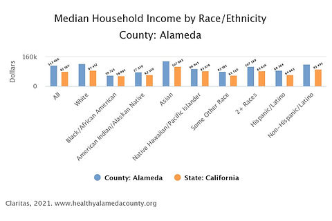 Median_Household_Income_by_Race_Ethnicity_County_Alameda.jpeg