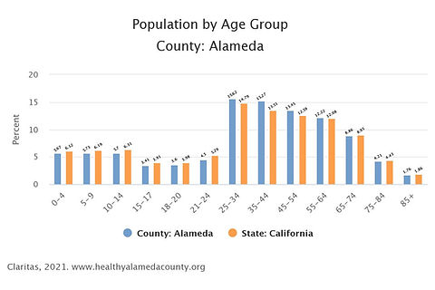 Population_by_Age_Group_County_Alameda.jpeg