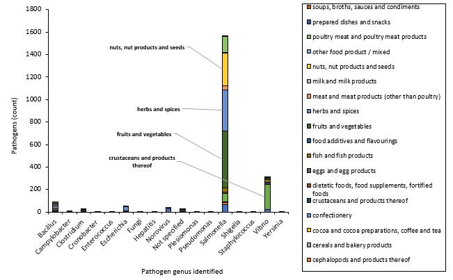 7 RASFF notifications of pathogenic.png