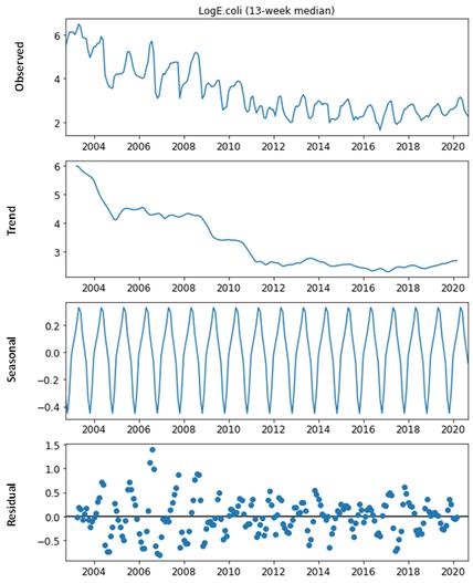 Seasonally decomposed time series analys