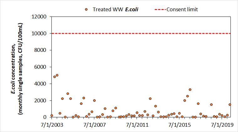 AFFCO Horotiu E.coli versus limits.png