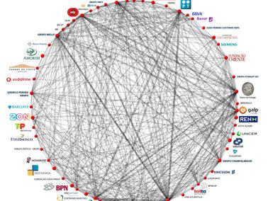 Mapa de ligações de grandes grupos económicos em Portugal