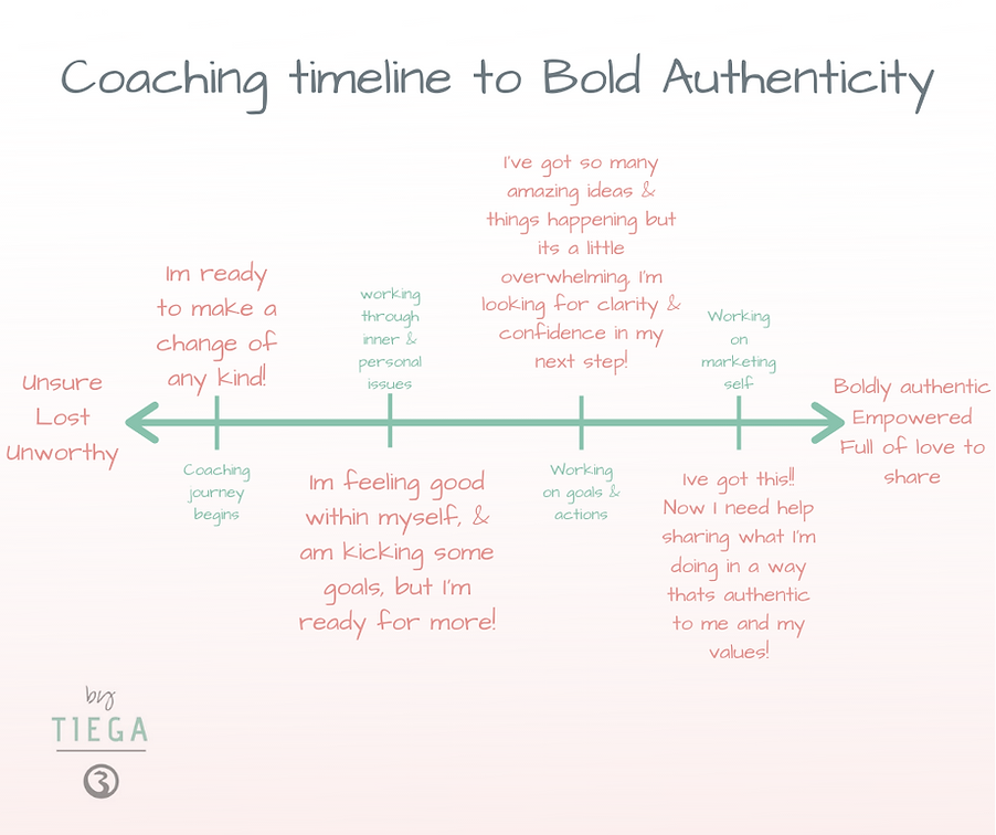 Coaching timeline to bold authenticity