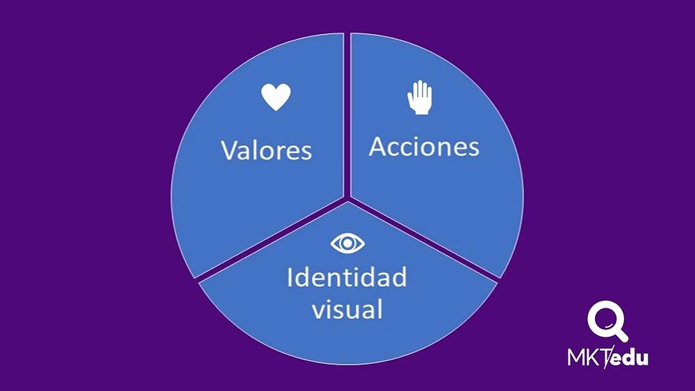Los elementos que integran una marca educativa son los vlaores, las acciones y la identidad visual. #MKTedu #MercadotecniaEducativa #MarketingEducativo