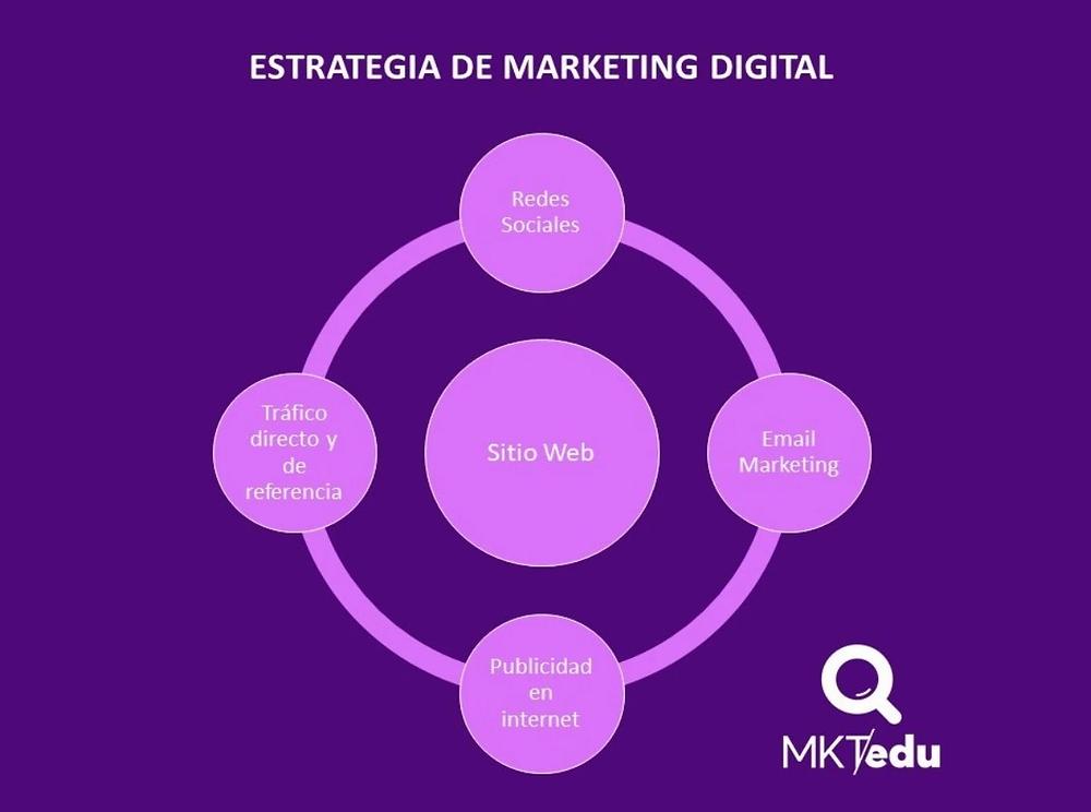 Estrategia de Marketing Digital que coloca en el centro al Sitio Web y al rededor están: redes sociales, email marketing, publicidad en internet, tráfico directo y de referencia. #MKTedu #MercadotecniaEducativa #MarketingEducativo