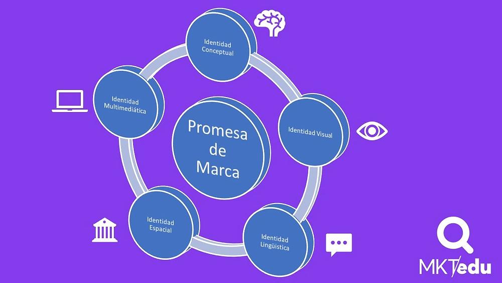 5 tipos de identidades de marcas educativas: Identidad conceptual, visual, lingüistica, espacial y multimediática