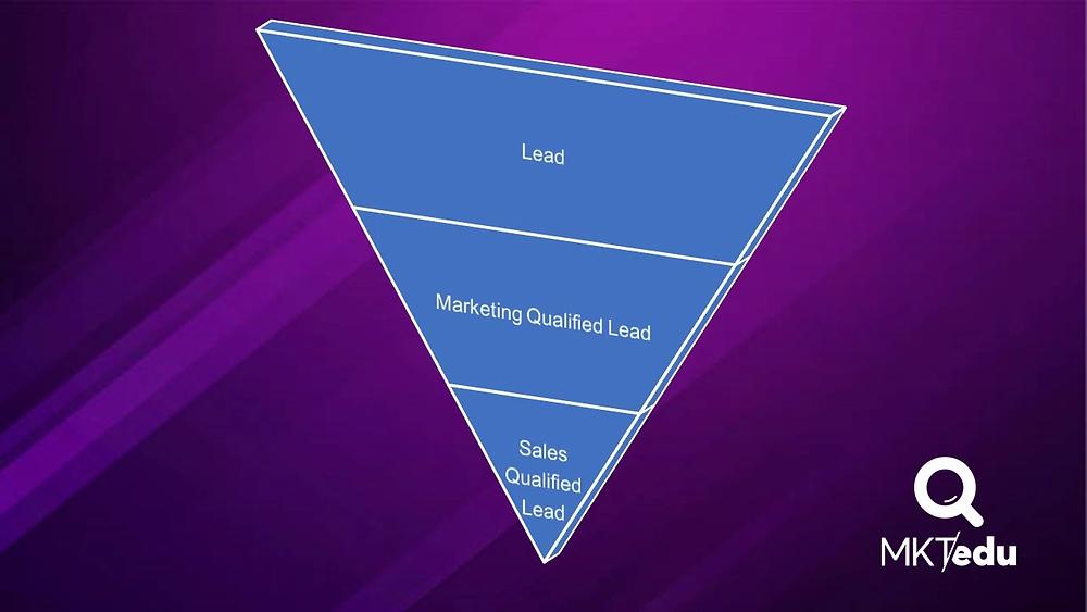 Embudo de clasificación de leads para servicios educativos. Se clasifican en 3: Lead, Marketing Qualiifed Lead y Sales Qualified Lead. #MKTedu #MarketingEducativo #MercadotecniaEducativa
