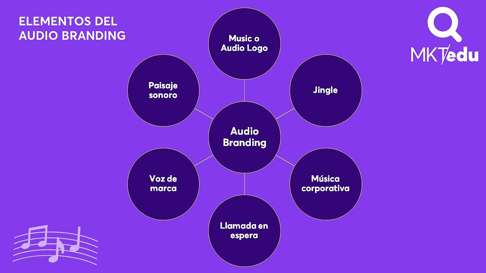 Elementos del audio branding