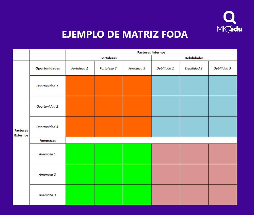 Ejemplo de Matriz FODA para Colegios. #MKTedu #MercadotecniaEducativa #MarketingEducativo