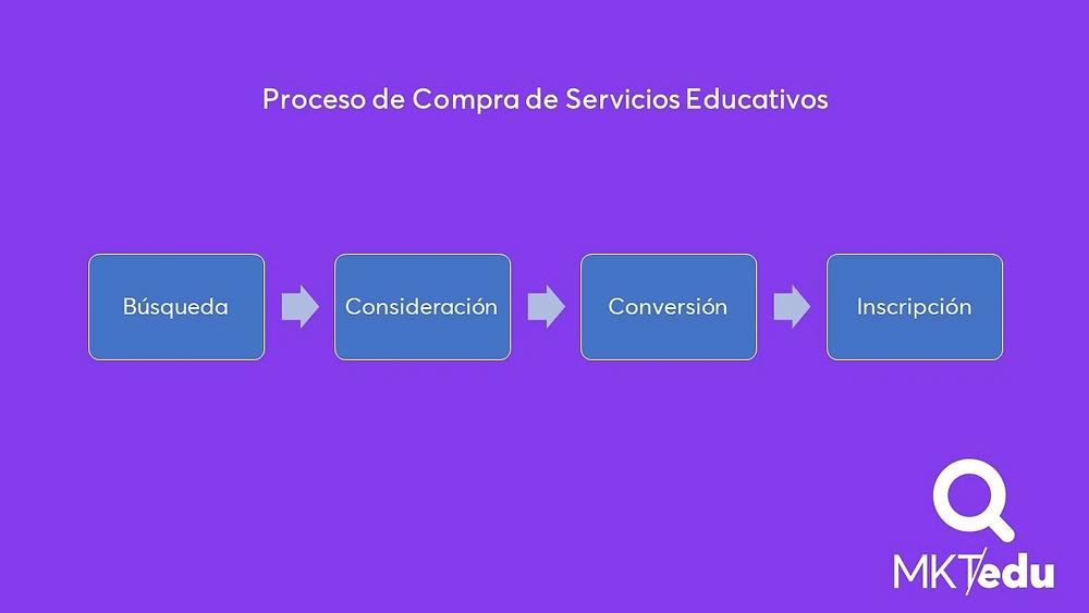 Proceso de Compra de Servicios Educativos: búsqueda, consideración, conversión e inscripción