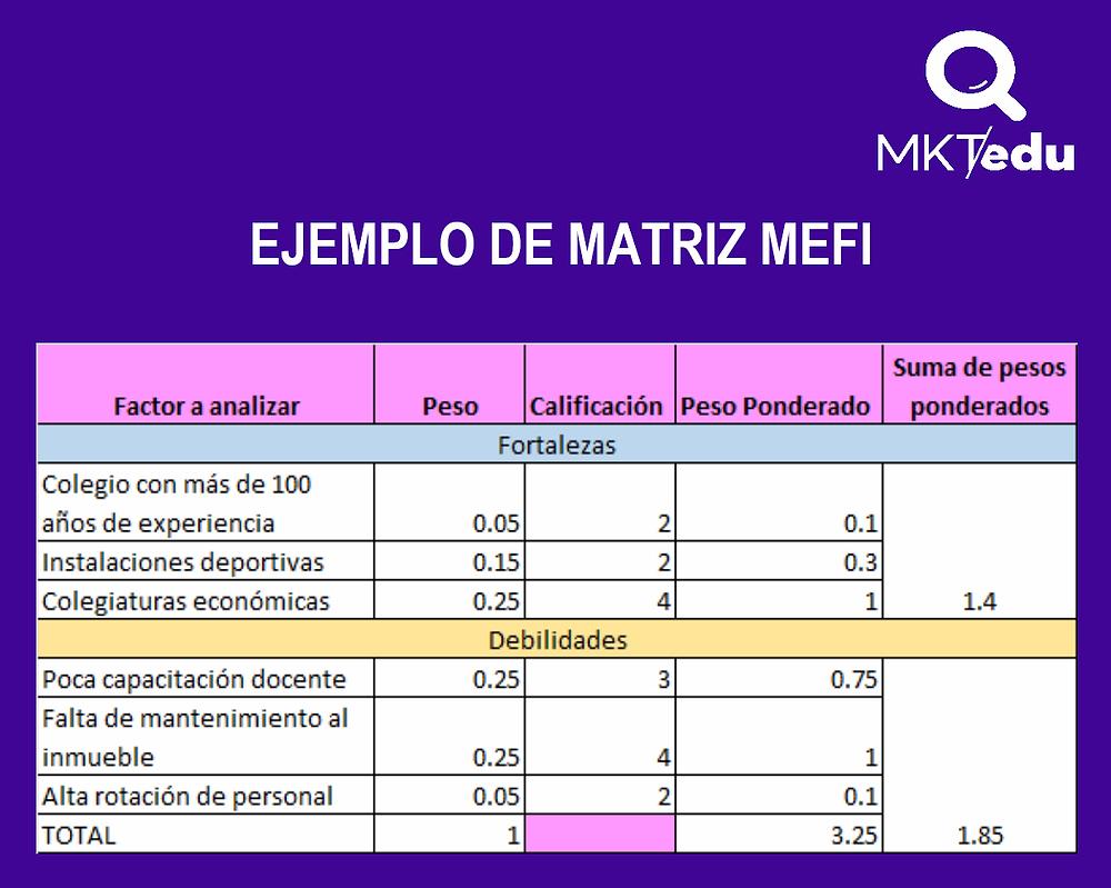 Ejemplo de Matriz MEFI para Colegios. #MKTedu #MercadotecniaEducativa #MarketingEducativo