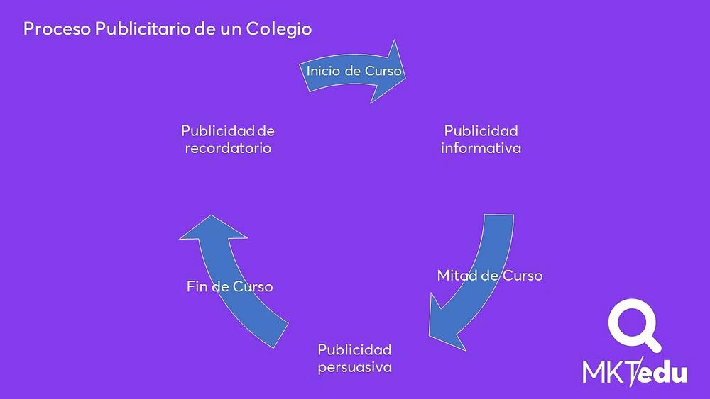 Proceso Publicitario de un Colegio que muestra la relación de los tipos de publicidad con el desarrollo de un ciclo escolar