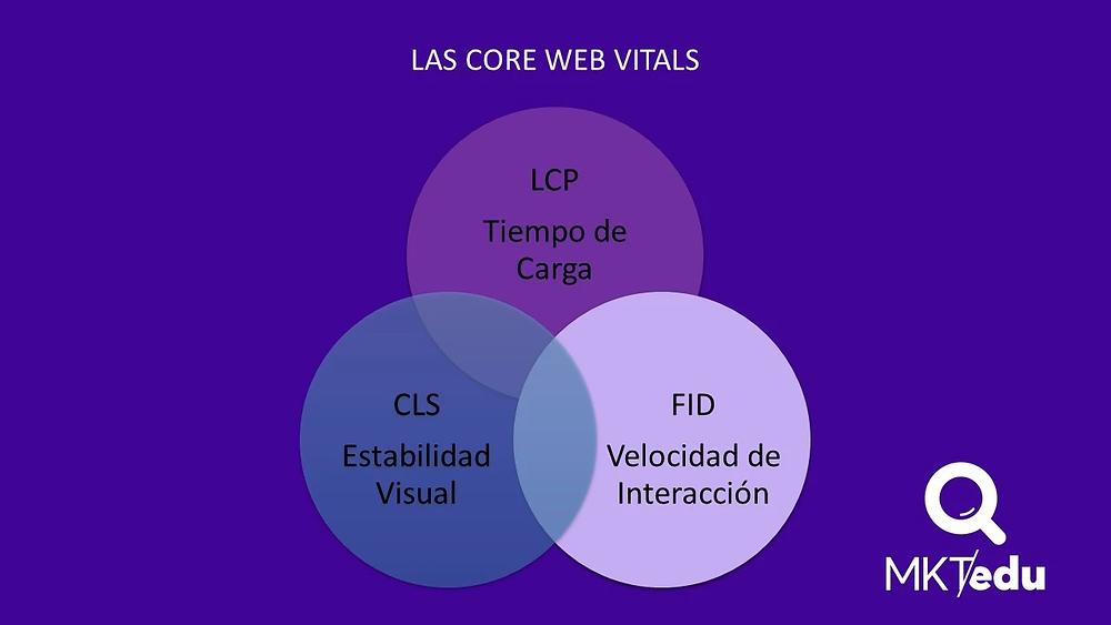 Las Core Web Vitals: LCP, CLS y FID