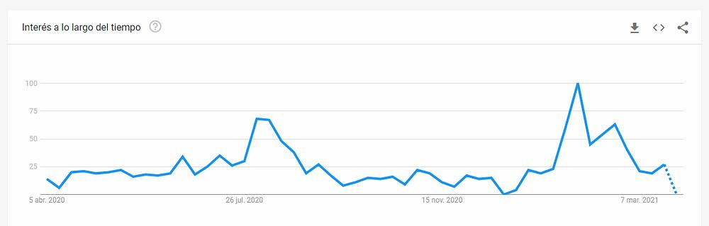 """Tendencia anual de búsquedas de la palabra """"escuelas primarias"""" en México. Fuente: Google Trends"""