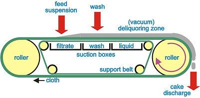 Schematic of horizontal belt filter