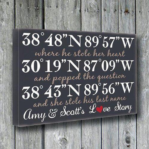 Co-Ordinates Board