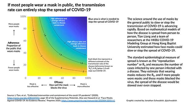 masks4all_uk_science_face_mask_graph_jon