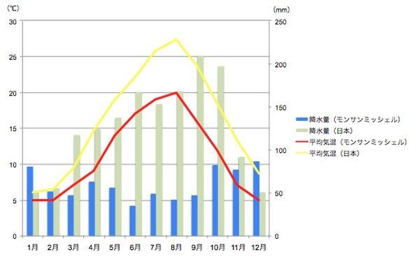モン・サン・ミッシェルと日本の平均気温と降水量の比較
