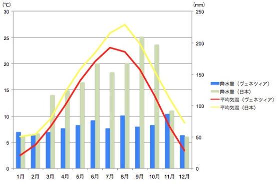 ヴェネツィアと日本の平均気温と降水量の比較