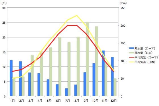 ローマと日本の平均気温と降水量の比較