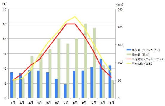 フィレンツェと日本の平均気温と降水量の比較
