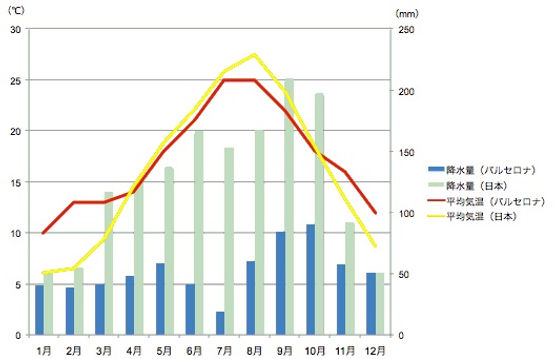 バルセロナと日本の平均気温と降水量の比較