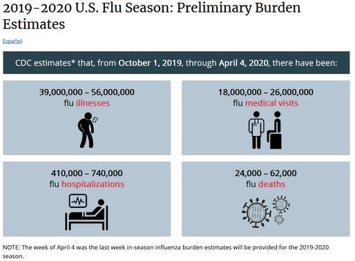 Perspective on Coronavirus and Influenza