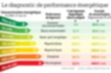 Diagnostic depeformance énergétique