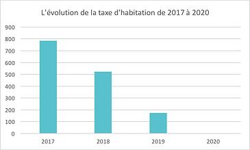 évolution taxe habitation