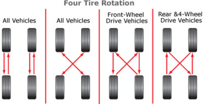 Four Tire Rotation