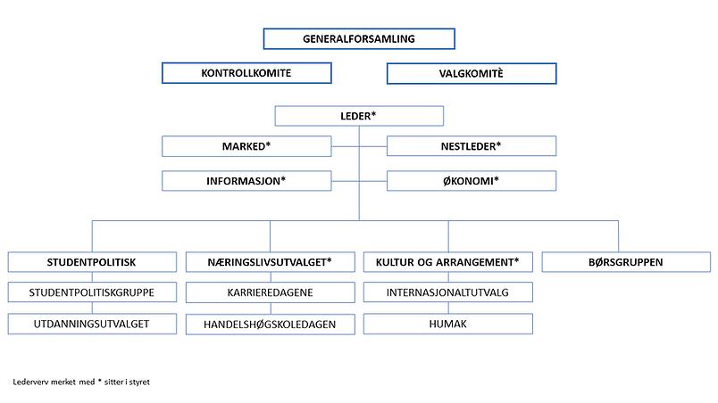 Organisasjonskart HHS.png