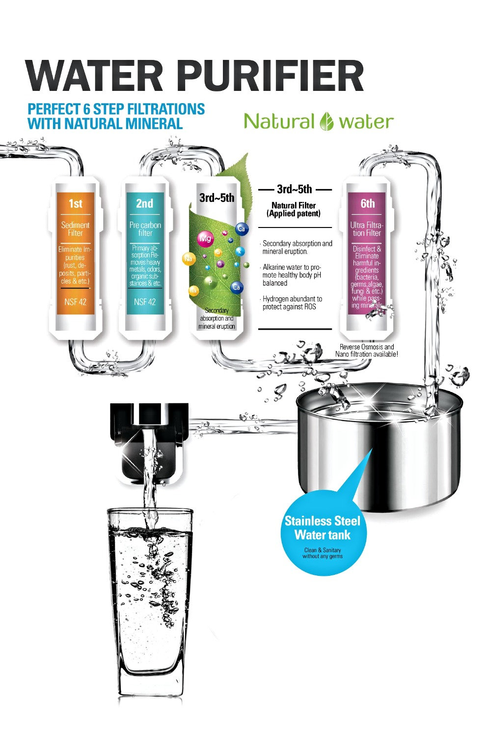 unlimited drinking water purifier system diagram