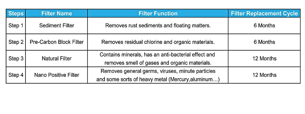 Filter name,fuction and replacement period